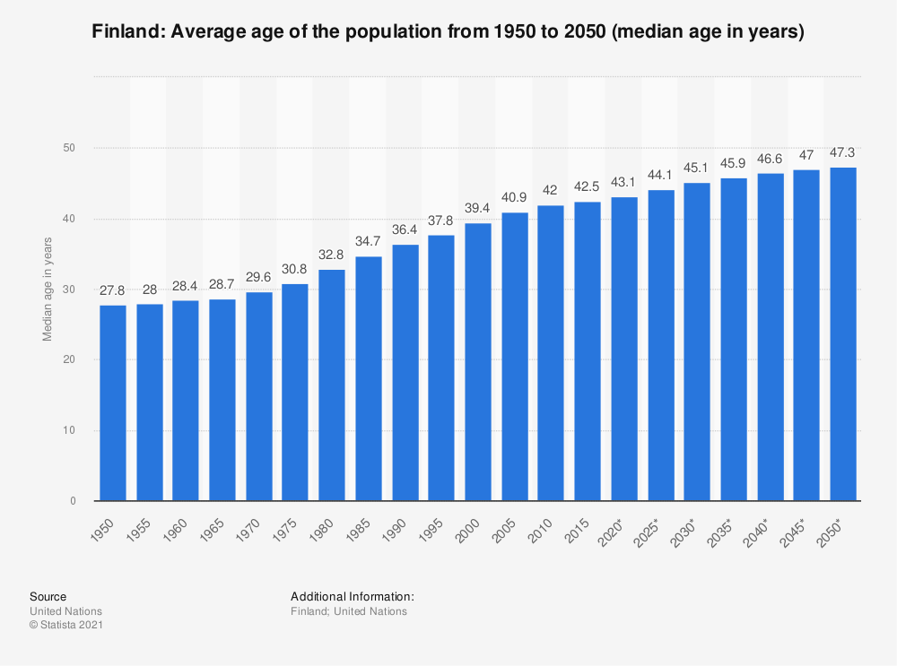 Statistic: Finland: Average age of the population from 1950 to 2050 (median age in years) | Statista