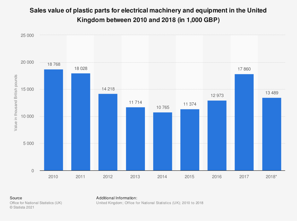 Statistic: Sales value of plastic parts for electrical machinery and equipment in the United Kingdom between 2010 and 2017 (in 1,000 GBP) | Statista