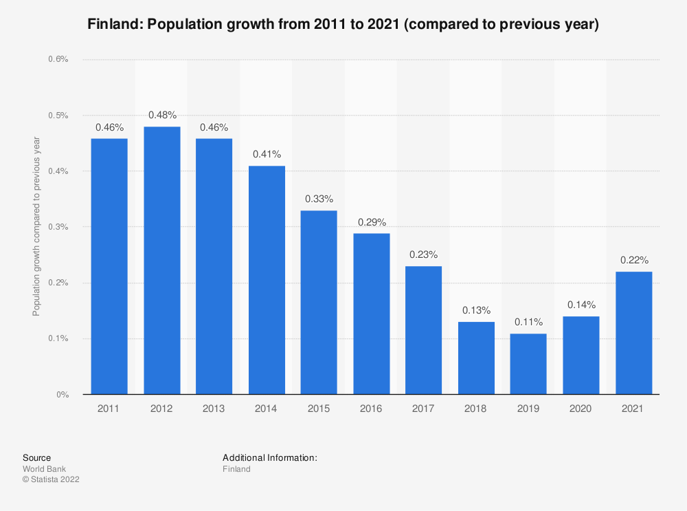 Statistic: Finland: Population growth from 2007 to 2017 (compared to previous year) | Statista