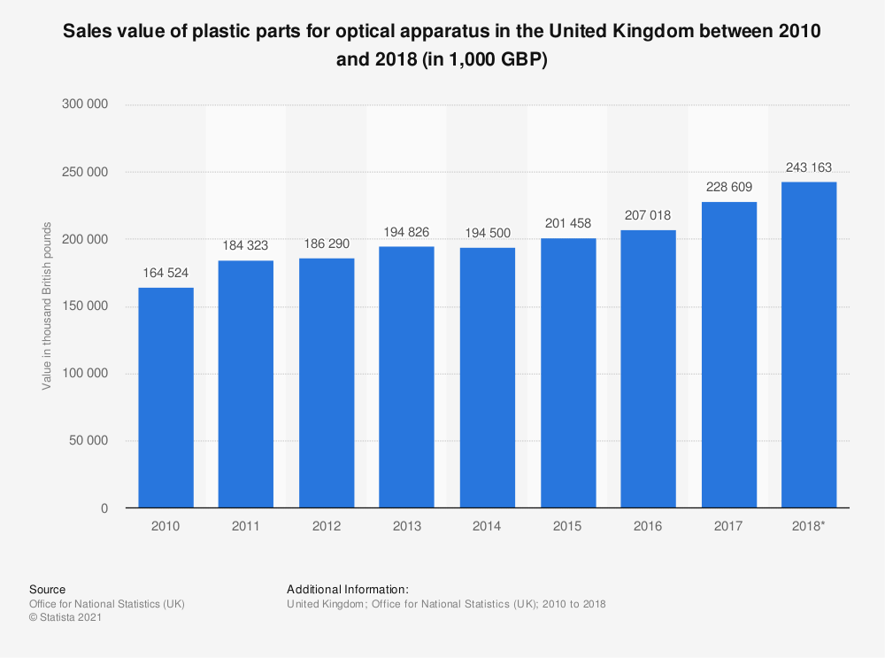 Statistic: Sales value of plastic parts for optical apparatus in the United Kingdom between 2010 and 2018 (in 1,000 GBP) | Statista