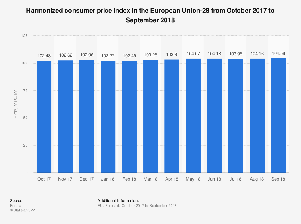 Statistic: Harmonized consumer price index in the European Union-28 from October 2017 to September 2018 | Statista
