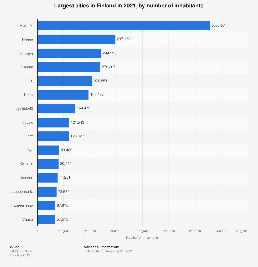 Statistic: Largest cities in Finland as of December 2018, by number of inhabitants | Statista