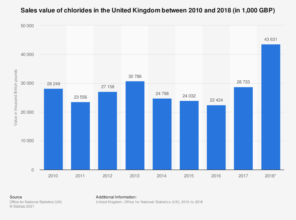 Statistic: Sales value of chlorides in the United Kingdom between 2010 and 2018 (in 1,000 GBP) | Statista