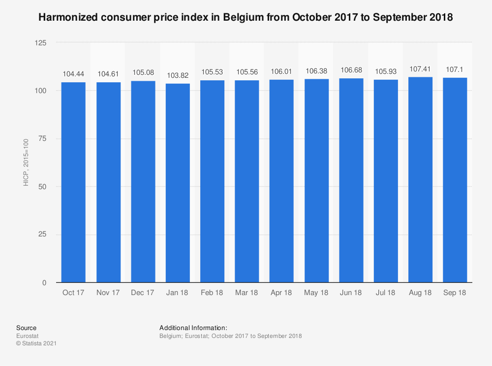 Statistic: Harmonized consumer price index in Belgium from October 2017 to September 2018 | Statista