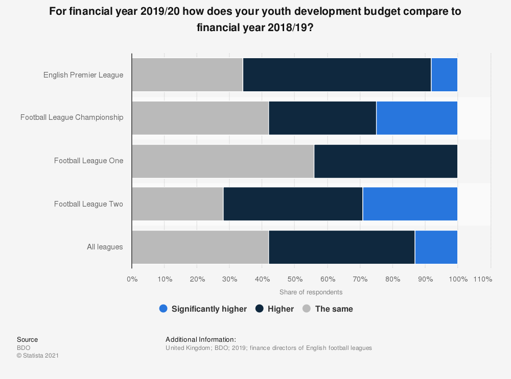 Statistic: For financial year 2019/20 how does your youth development budget compare to financial year 2018/19? | Statista