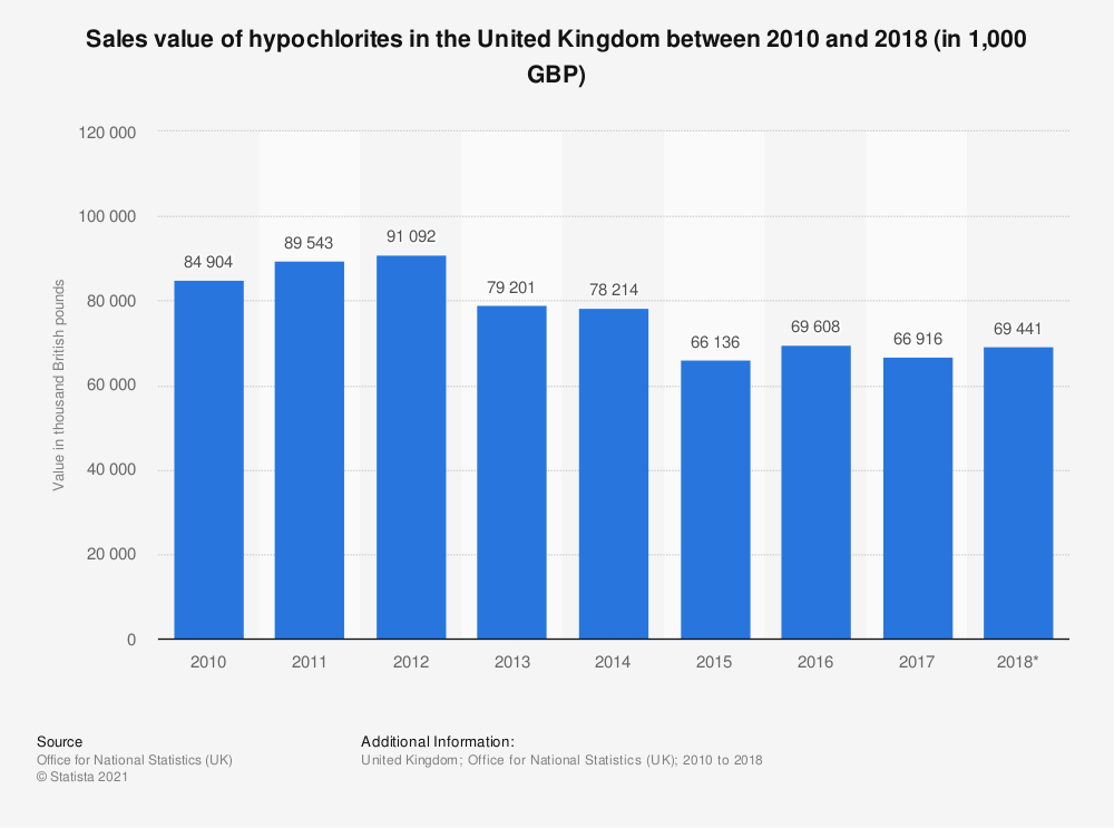 Statistic: Sales value of hypochlorites in the United Kingdom between 2010 and 2018 (in 1,000 GBP) | Statista