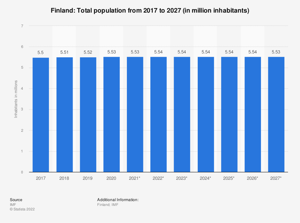 Statistic: Finland: Total population from 2014 to 2024 (in million inhabitants) | Statista