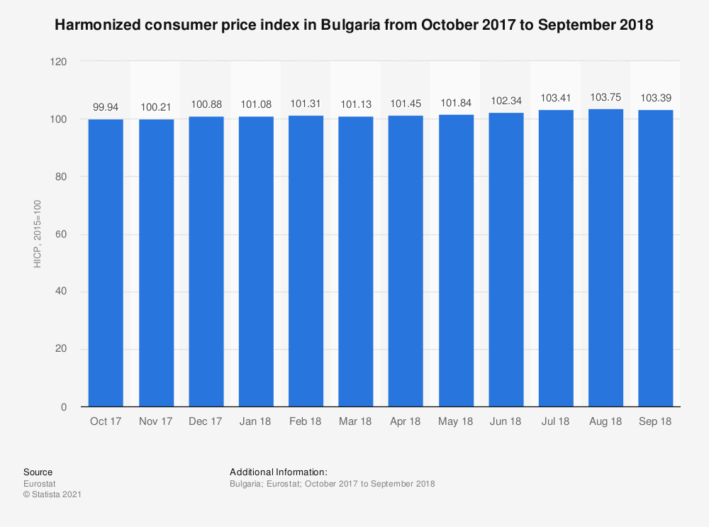 Statistic: Harmonized consumer price index in Bulgaria from October 2017 to September 2018 | Statista