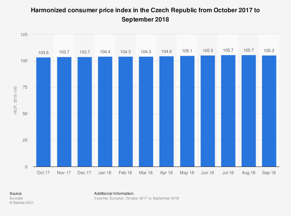 Statistic: Harmonized consumer price index in the Czech Republic from October 2017 to September 2018 | Statista
