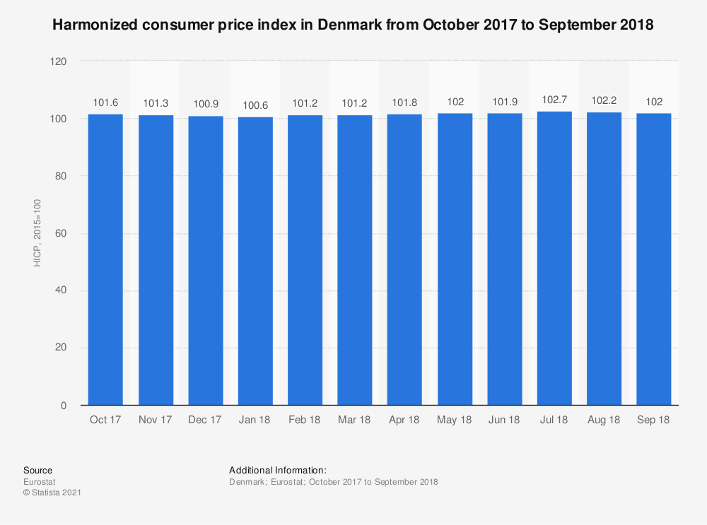 Statistic: Harmonized consumer price index in Denmark from October 2017 to September 2018 | Statista