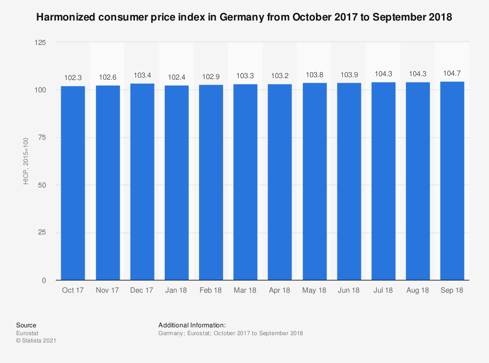 Statistic: Harmonized consumer price index in Germany from October 2017 to September 2018 | Statista