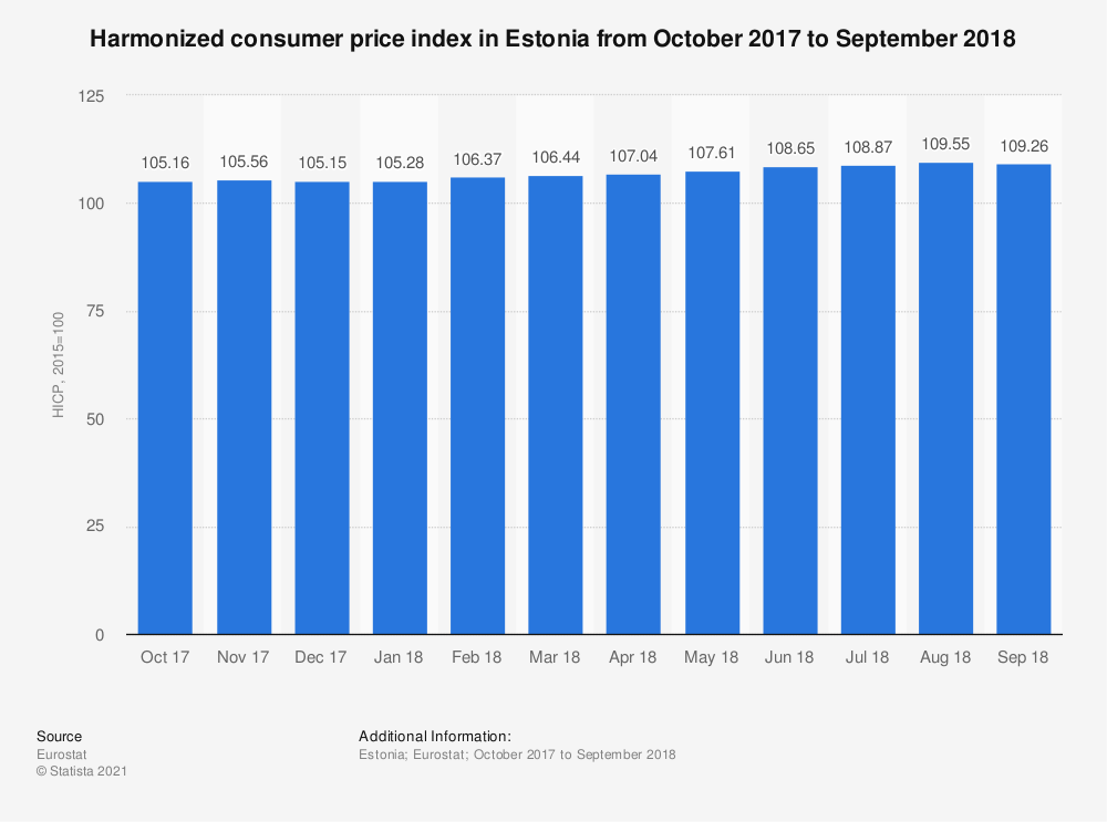 Statistic: Harmonized consumer price index in Estonia from October 2017 to September 2018 | Statista