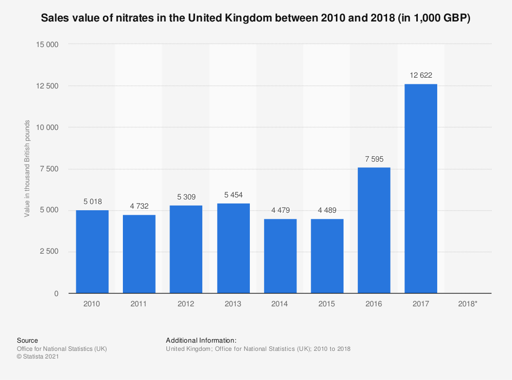 Statistic: Sales value of nitrates in the United Kingdom between 2010 and 2018 (in 1,000 GBP) | Statista