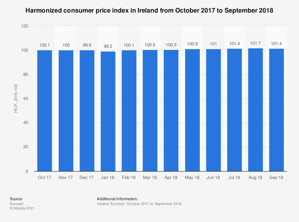 Statistic: Harmonized consumer price index in Ireland from October 2017 to September 2018 | Statista
