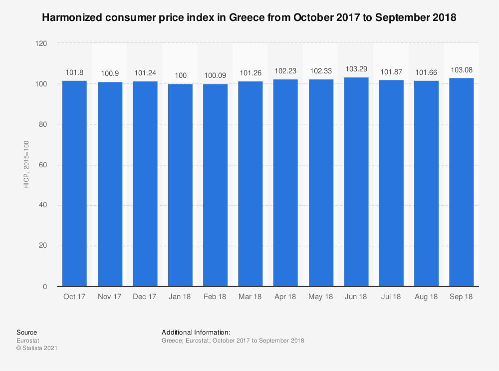Statistic: Harmonized consumer price index in Greece from October 2017 to September 2018 | Statista