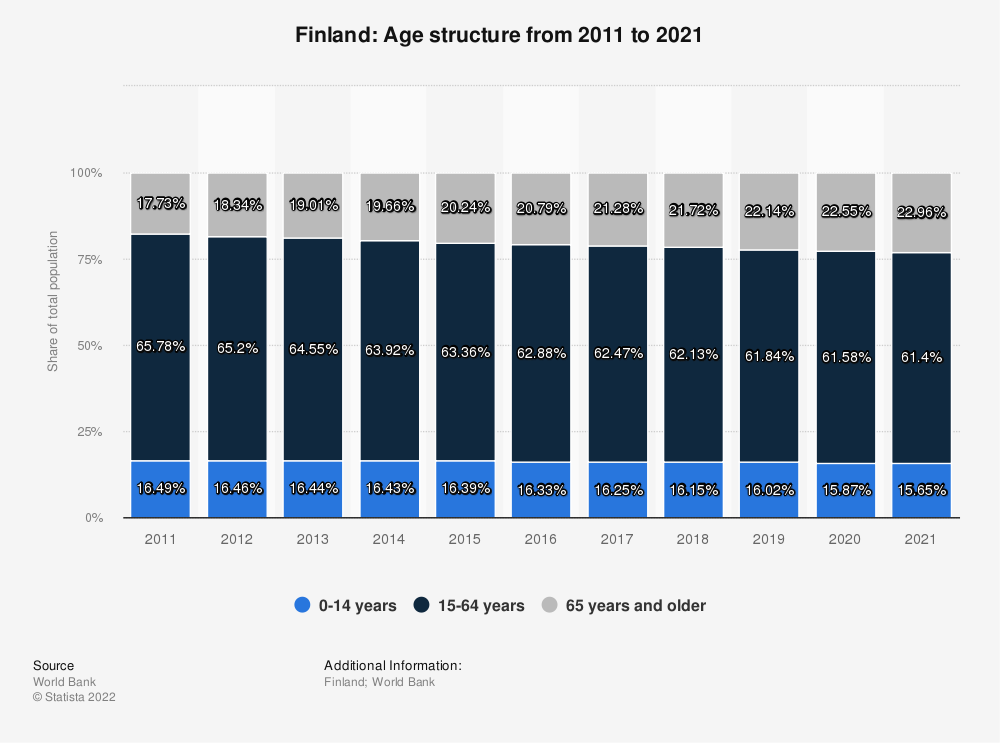 Statistic: Finland: Age structure from 2008 to 2018 | Statista