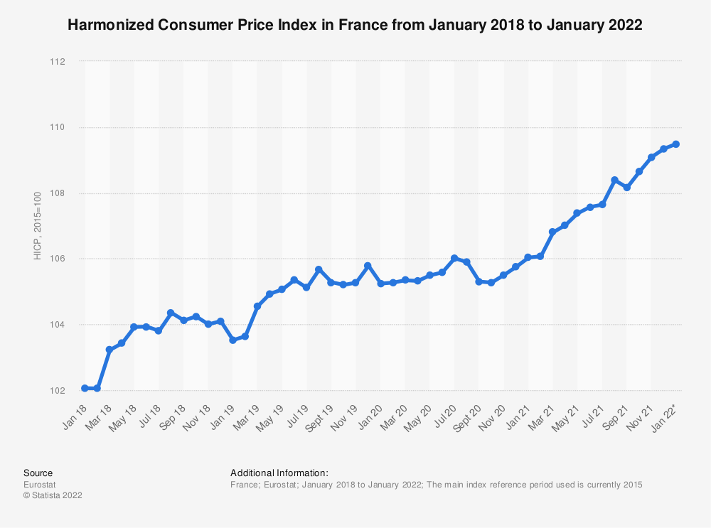 Statistic: Harmonized consumer price index in France from January to December 2018 | Statista