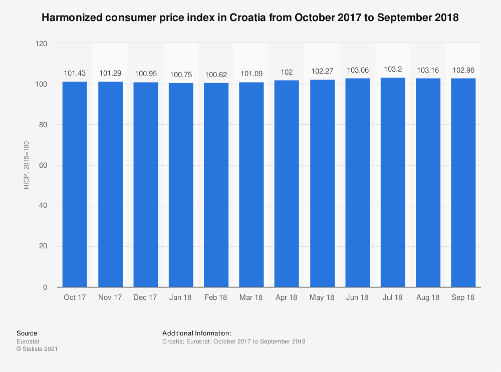 Statistic: Harmonized consumer price index in Croatia from October 2017 to September 2018 | Statista