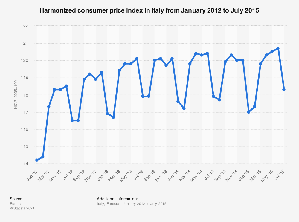 Statistic: Harmonized consumer price index in Italy from January 2012 to July 2015 | Statista
