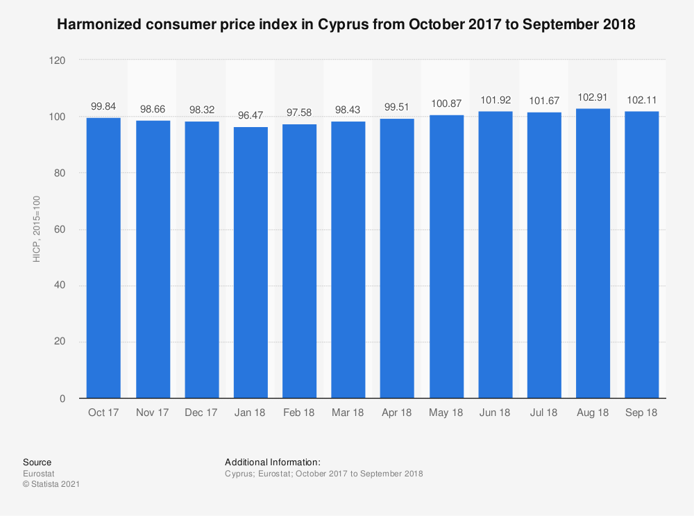 Statistic: Harmonized consumer price index in Cyprus from October 2017 to September 2018 | Statista