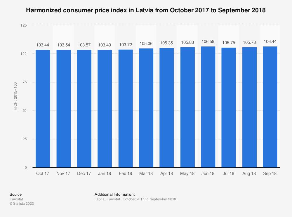 Statistic: Harmonized consumer price index in Latvia from October 2017 to September 2018 | Statista