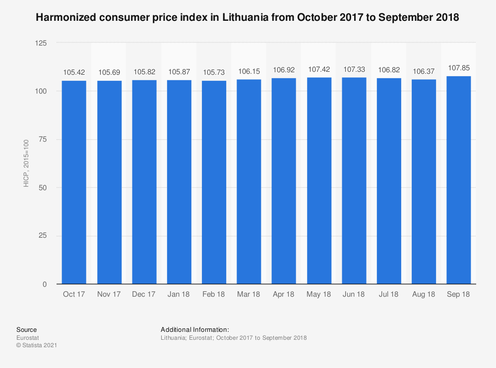 Statistic: Harmonized consumer price index in Lithuania from October 2017 to September 2018 | Statista