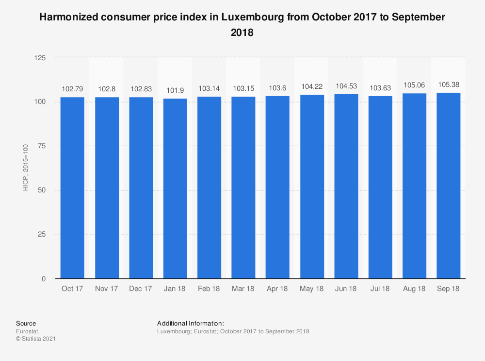 Statistic: Harmonized consumer price index in Luxembourg from October 2017 to September 2018 | Statista