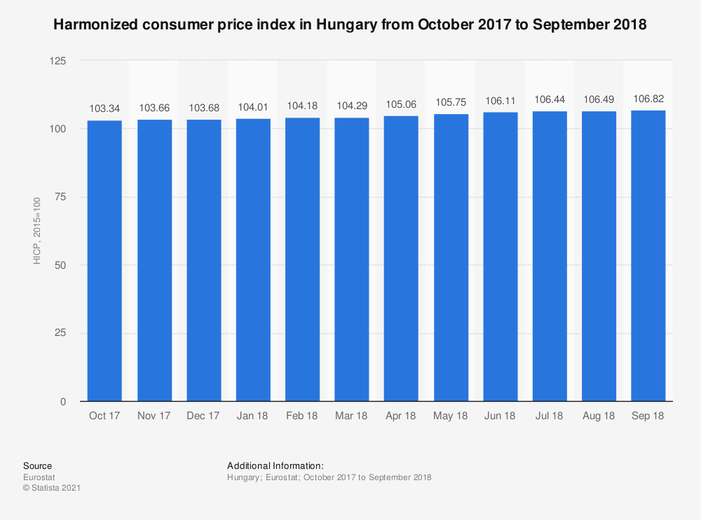 Statistic: Harmonized consumer price index in Hungary from October 2017 to September 2018 | Statista