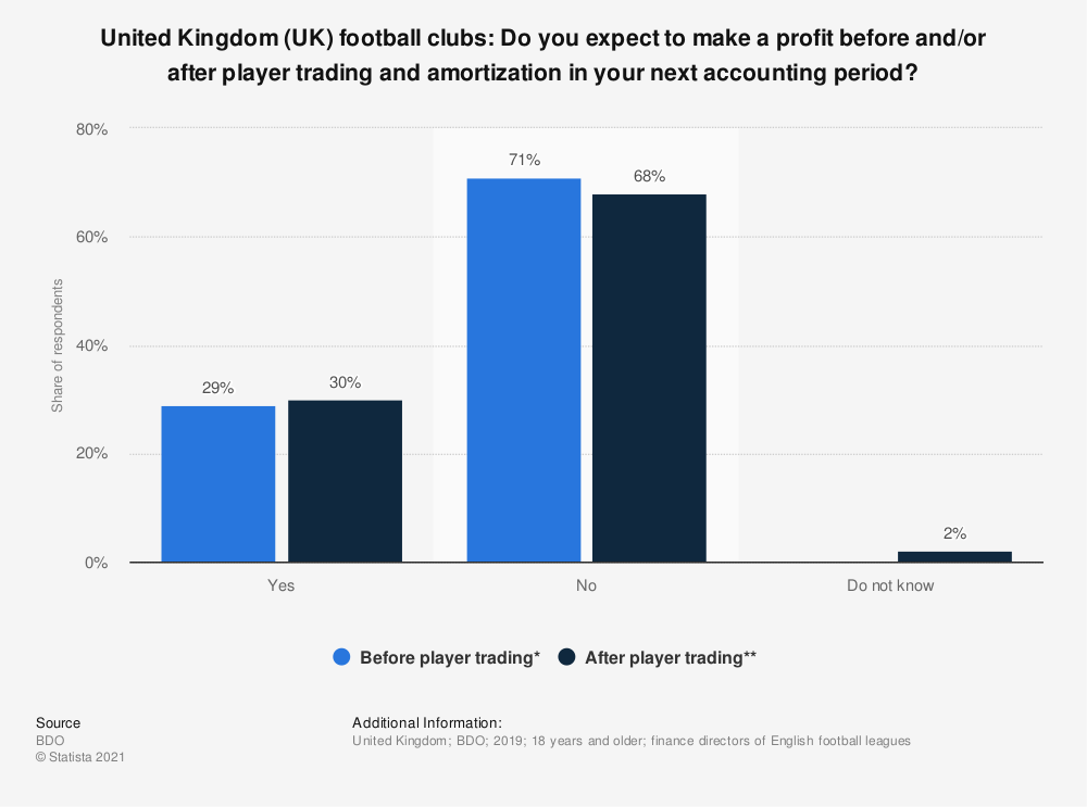 Statistic: United Kingdom (UK) football clubs: Do you expect to make a profit before and/or after player trading and amortization in your next accounting period? | Statista
