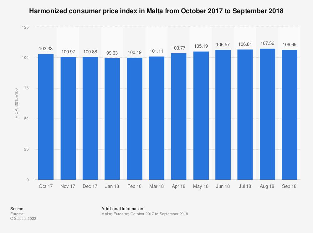 Statistic: Harmonized consumer price index in Malta from October 2017 to September 2018 | Statista