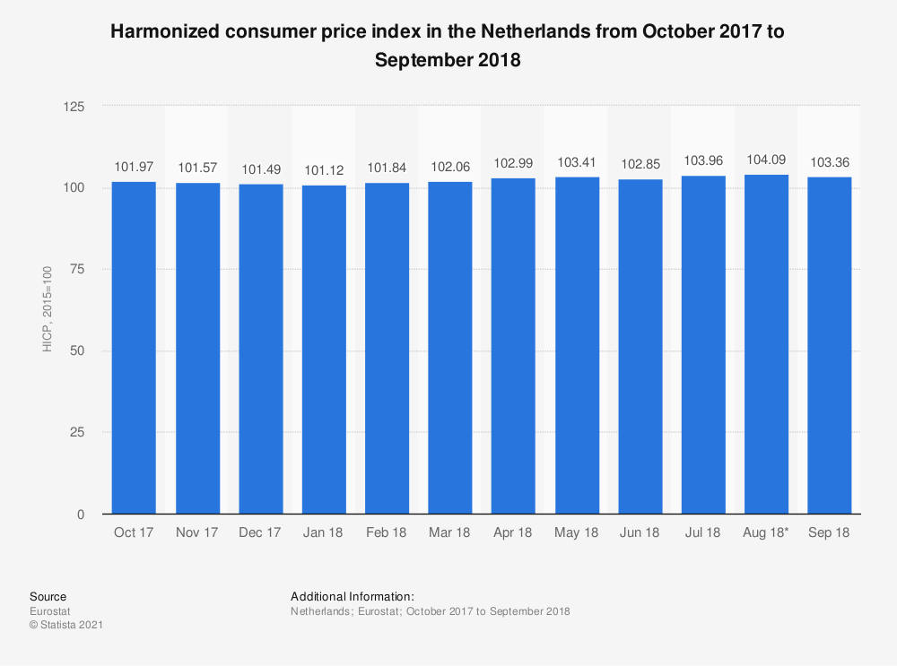 Statistic: Harmonized consumer price index in the Netherlands from October 2017 to September 2018 | Statista