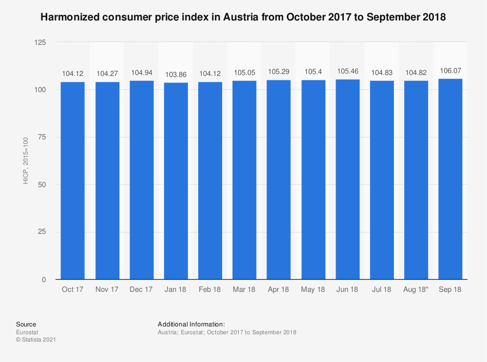 Statistic: Harmonized consumer price index in Austria from October 2017 to September 2018 | Statista