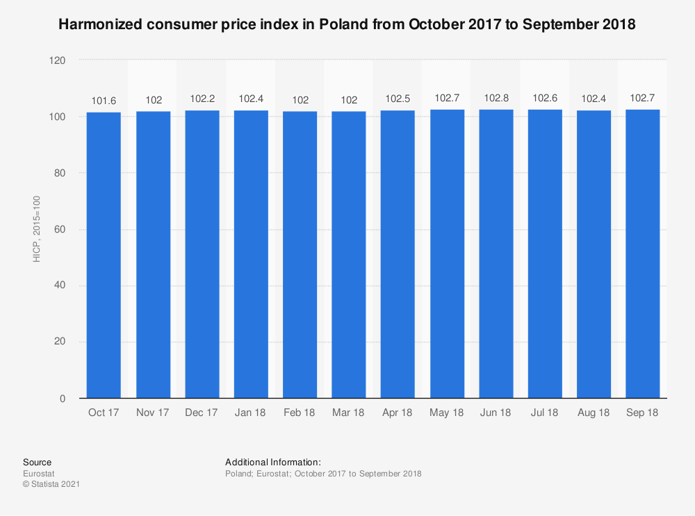 Statistic: Harmonized consumer price index in Poland from October 2017 to September 2018 | Statista