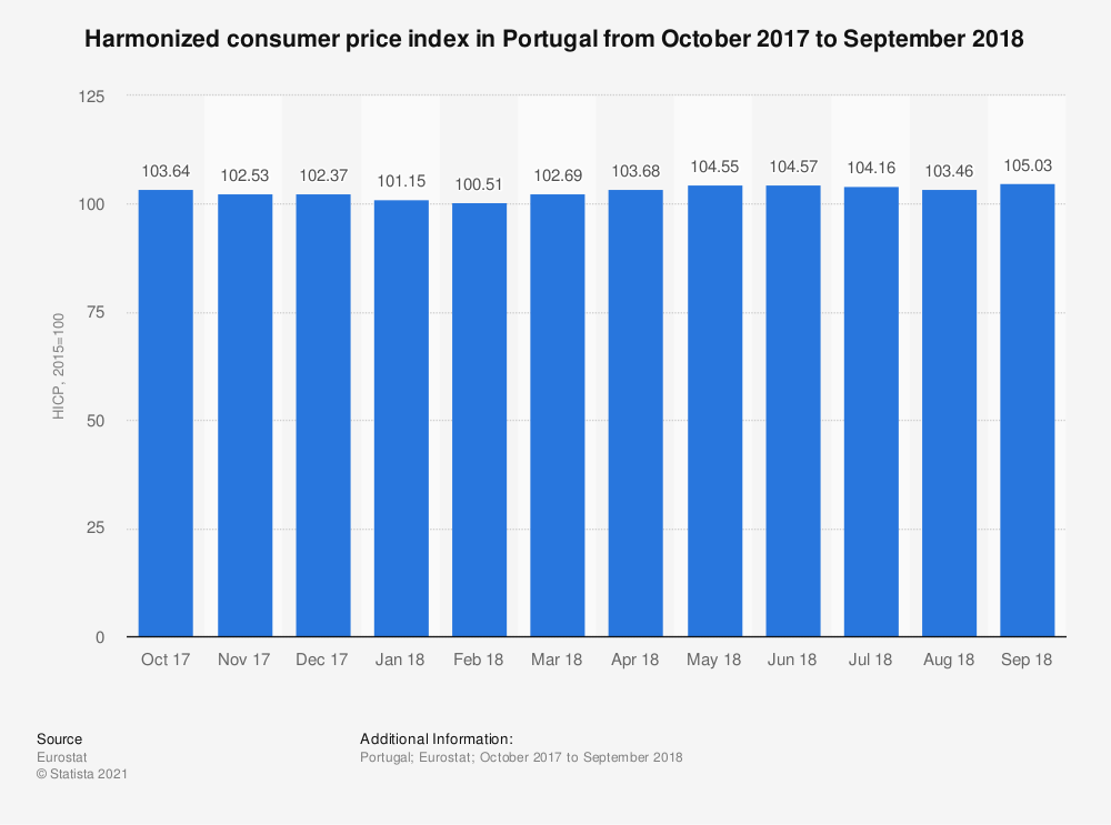 Statistic: Harmonized consumer price index in Portugal from October 2017 to September 2018 | Statista