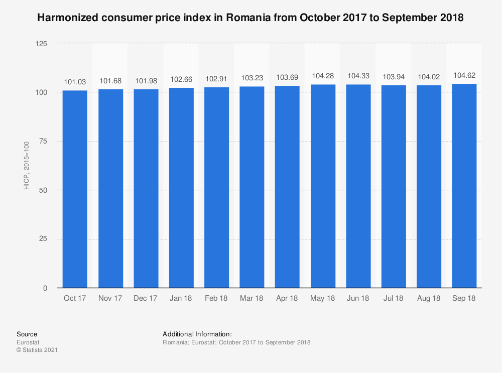Statistic: Harmonized consumer price index in Romania from October 2017 to September 2018 | Statista