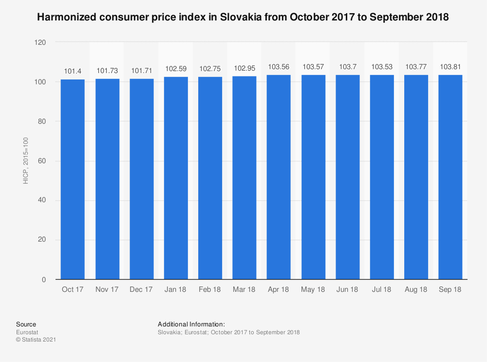 Statistic: Harmonized consumer price index in Slovakia from October 2017 to September 2018 | Statista