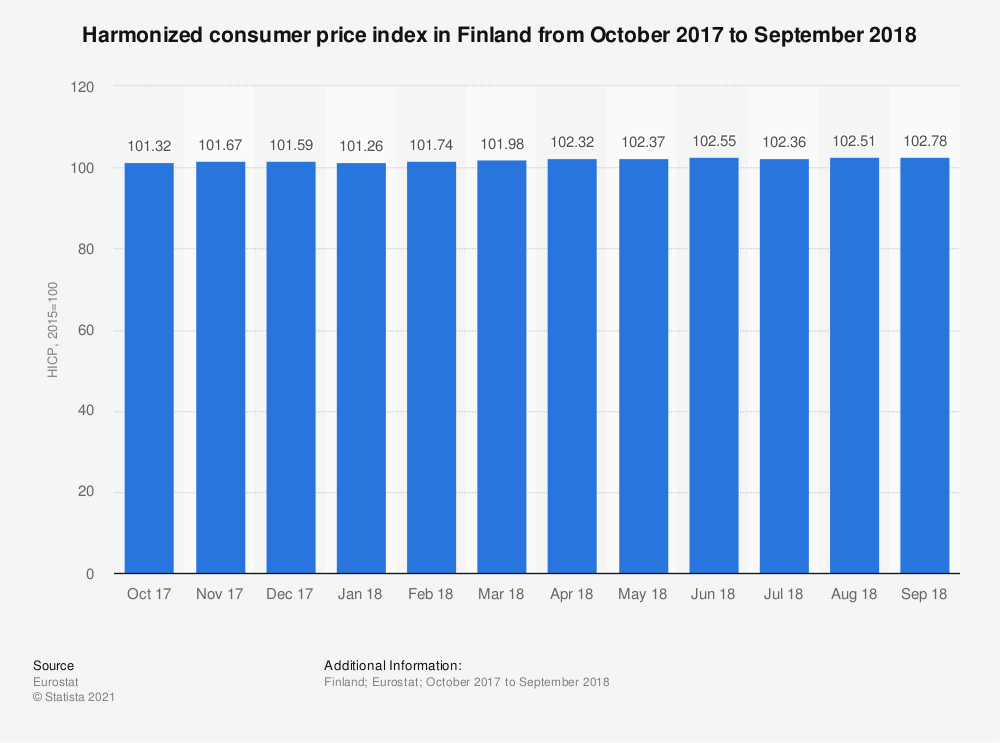 Statistic: Harmonized consumer price index in Finland from October 2017 to September 2018 | Statista