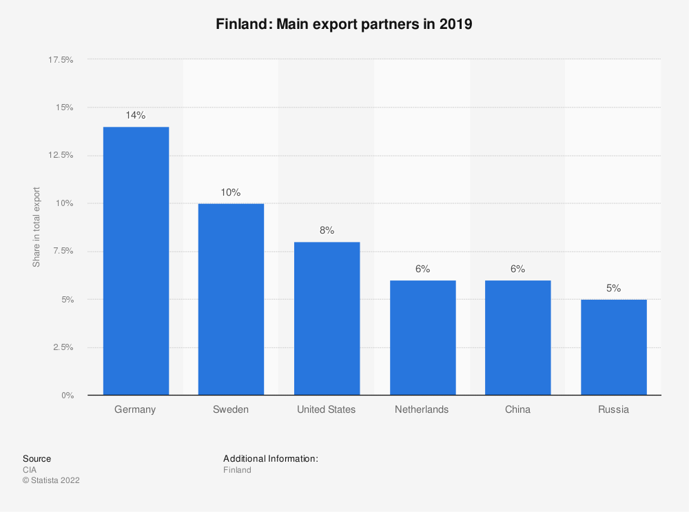 Statistic: Finland: Main export partners in 2017 | Statista