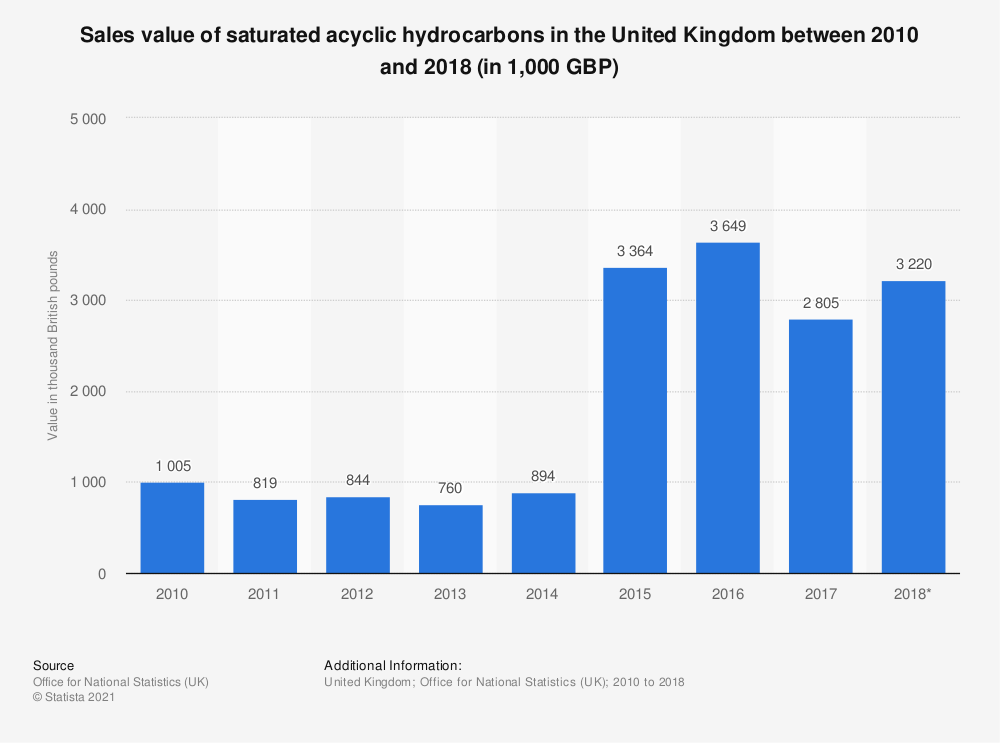Statistic: Sales value of saturated acyclic hydrocarbons in the United Kingdom between 2010 and 2018 (in 1,000 GBP) | Statista