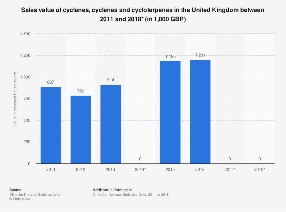 Statistic: Sales value of cyclanes, cyclenes and cycloterpenes in the United Kingdom between 2011 and 2017 (in 1,000 GBP) | Statista