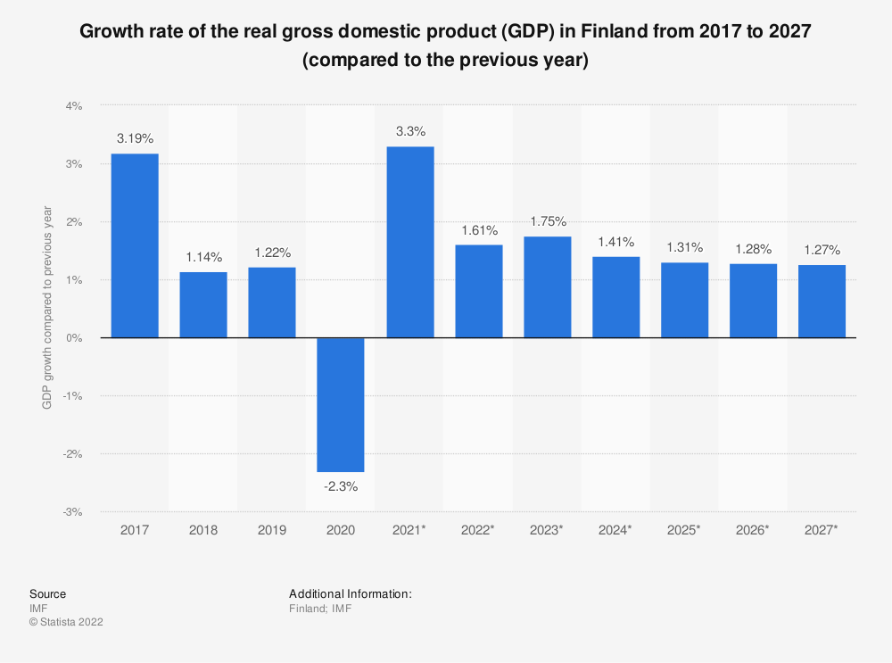 Statistic: Growth rate of the real gross domestic product (GDP) in Finland from 2014 to 2024 (compared to the previous year) | Statista