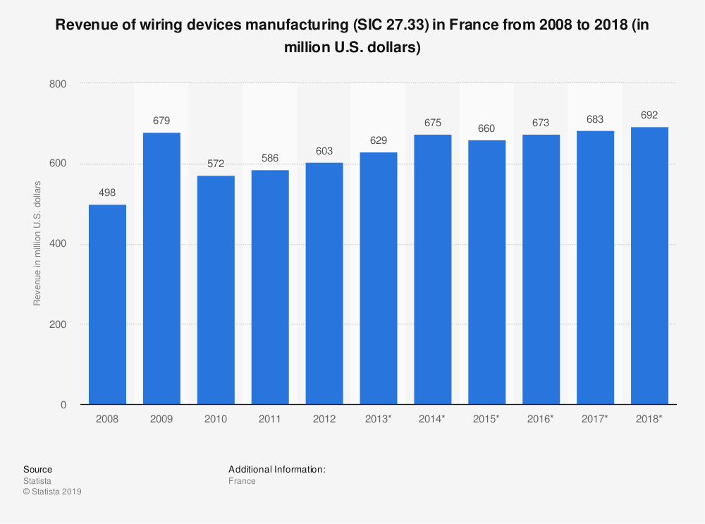 Statistic: Revenue of wiring devices manufacturing (SIC 27.33) in France from 2008 to 2018 (in million U.S. dollars) | Statista