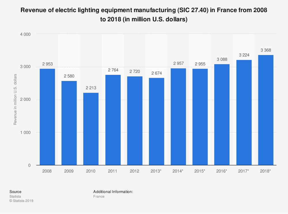 Statistic: Revenue of electric lighting equipment manufacturing (SIC 27.40) in France from 2008 to 2018 (in million U.S. dollars)   Statista