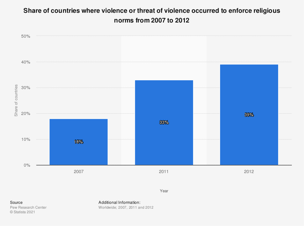 Statistic: Share of countries where violence or threat of violence occurred to enforce religious norms from 2007 to 2012 | Statista