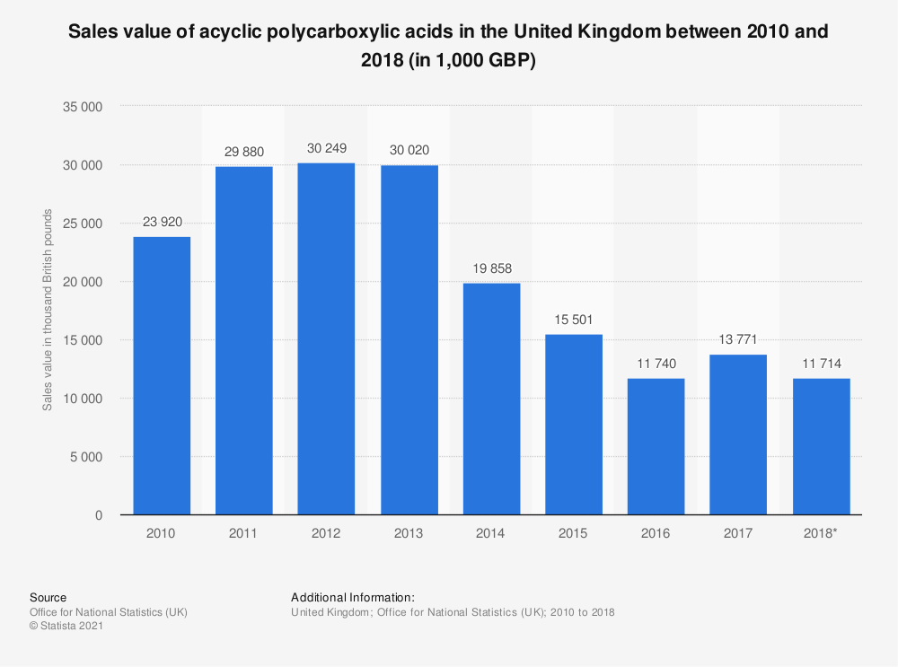 Statistic: Sales value of acyclic polycarboxylic acids in the United Kingdom between 2010 and 2017 (in 1,000 GBP) | Statista