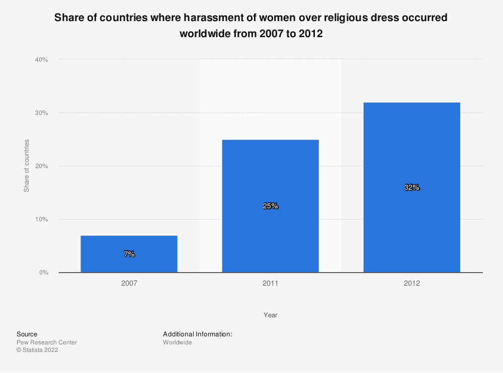 Statistic: Share of countries where harassment of women over religious dress occurred worldwide from 2007 to 2012 | Statista