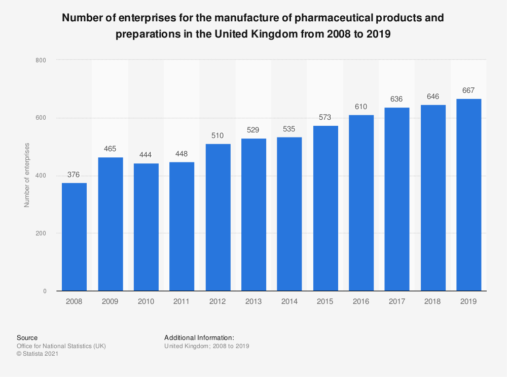 Statistic: Number of enterprises for the manufacture of pharmaceutical products and preparations in the United Kingdom from 2008 to 2018   Statista