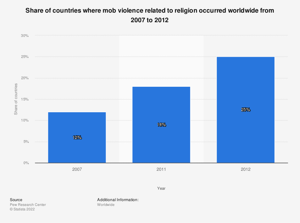 Statistic: Share of countries where mob violence related to religion occurred worldwide from 2007 to 2012   Statista
