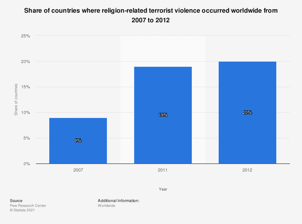 Statistic: Share of countries where religion-related terrorist violence occurred worldwide from 2007 to 2012 | Statista