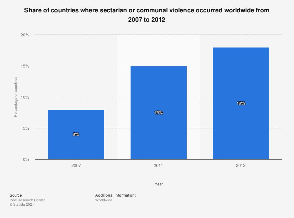 Statistic: Share of countries where sectarian or communal violence occurred worldwide from 2007 to 2012 | Statista